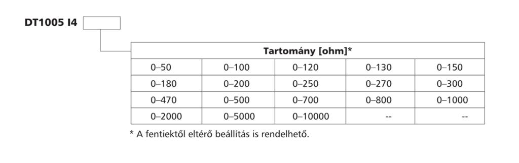DT1005-I4-ellenállás / potenciométer távadó-tipustablazat