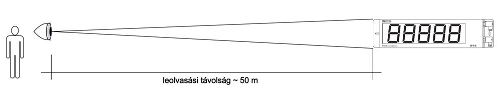 DT4226 Folyamatindikátorok-leolvasási távolság ábra
