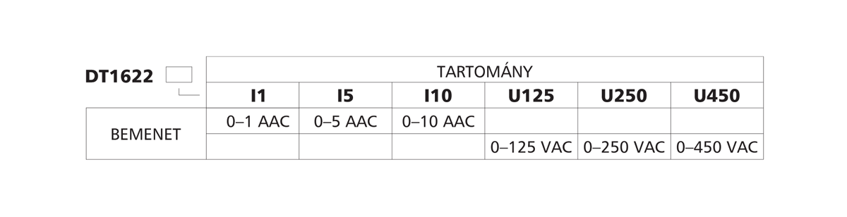 DT1622 huroktáplálású váltakozóáram-, váltakozófeszültség távadók-típustáblázat