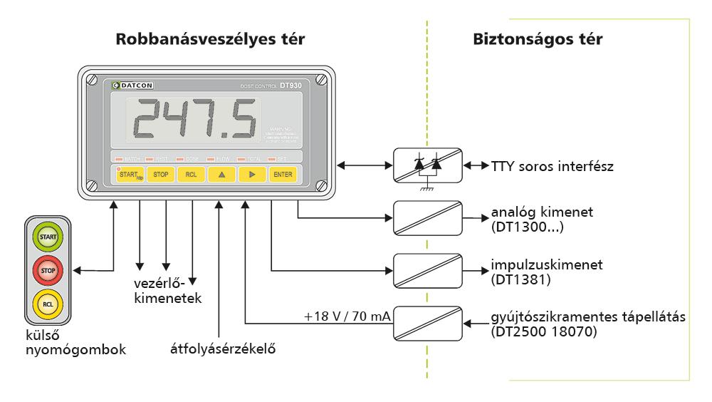DT930 Gyújtószikramentes adagolásvezérlő ábra 1