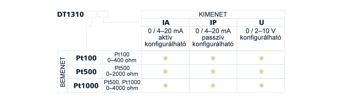 DT1310 Gyújtószikramentes hőmérséklet / ellenállás / potenciométer távadók típustáblázat