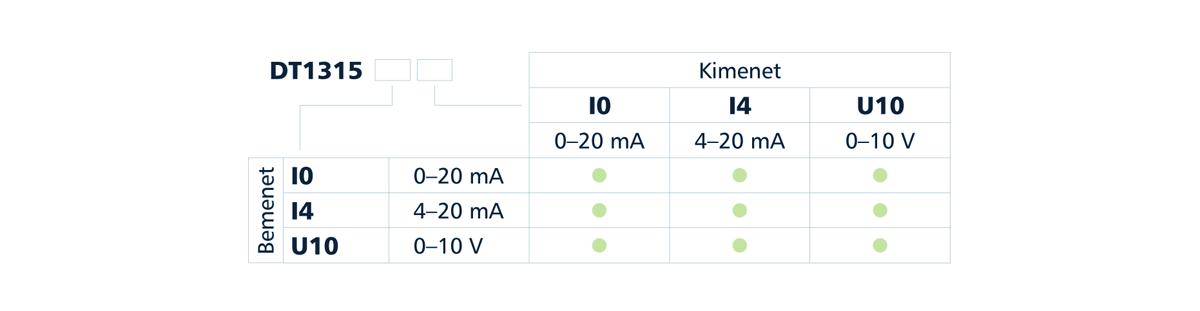DT1315 Gyújtószikramentes kimenetű leválasztók típustáblázat
