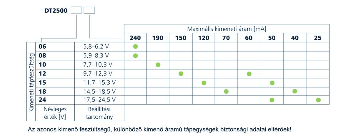 DT2500 Gyújtószikramentes kimenetű tápegységek típustáblázat