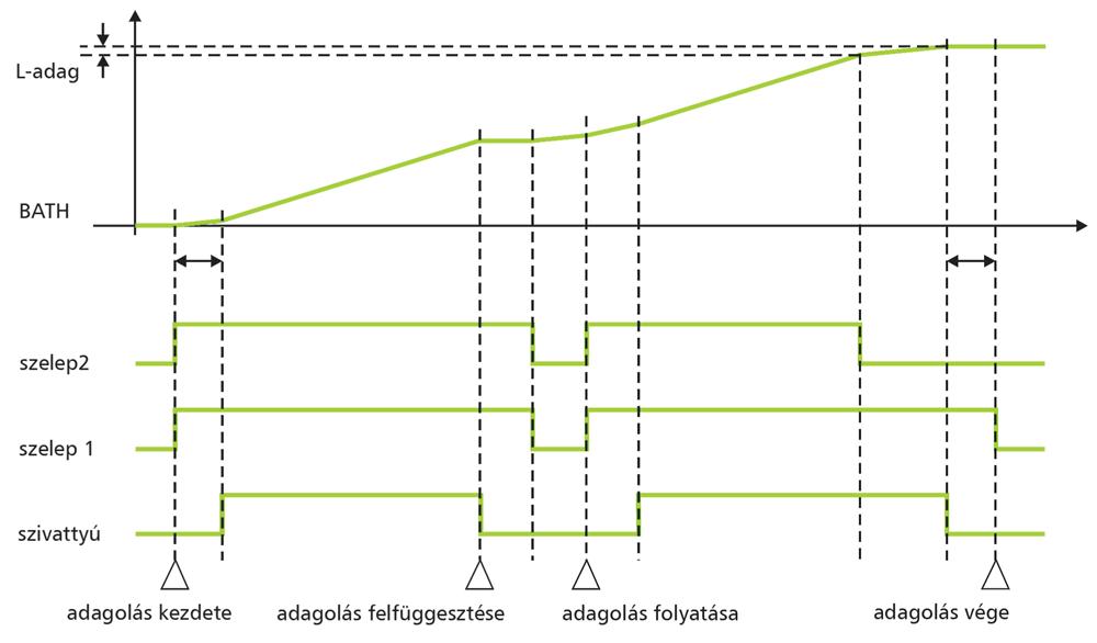 DT930 Gyújtószikramentes adagolásvezérlő ábra 3