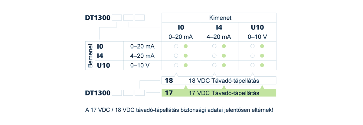 DT1300 gyújtószikramentes leválasztó / tápegységek típustáblázat