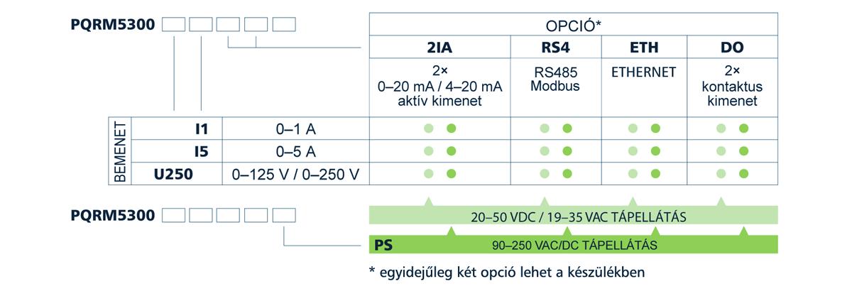 PQRM5300 Hálózat analizátor típustáblázat