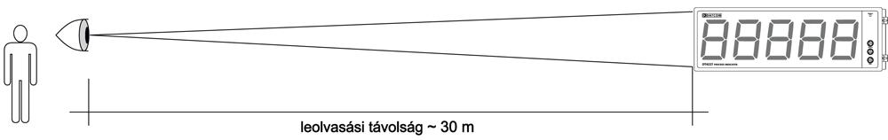 DT4227 RS4 Folyamatindikátor leolvasási távolság