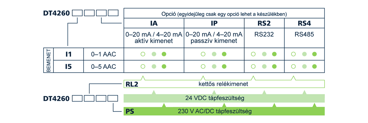 DT4260 árammérők-típustáblázat
