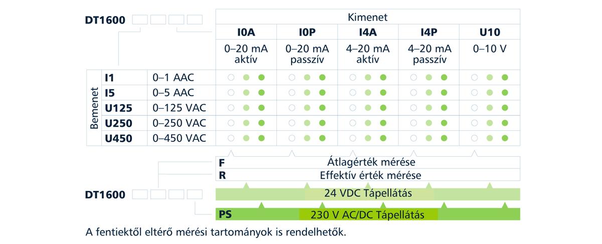 DT1600 váltakozófeszültség-távadók típustáblázat