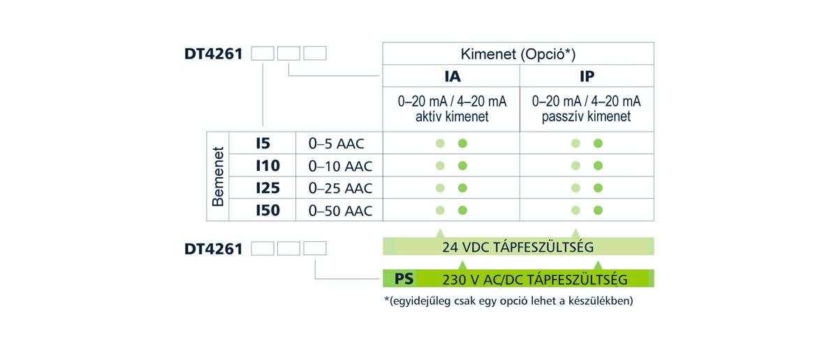DT4261 AC árammérő- típustáblázat